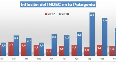 La inflación en la Patagonia esta desbocada: trepó al 50,6% y superó por 3% a todo el país