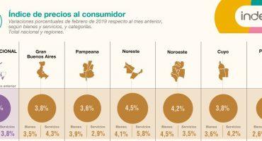 La inflación patagónica sigue alta: 3% en febrero y 52,7% en un año