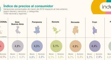 Nada hace retroceder la inflación en la Patagonia: En marzo llegó al 4,3% y al 54,4% en un año