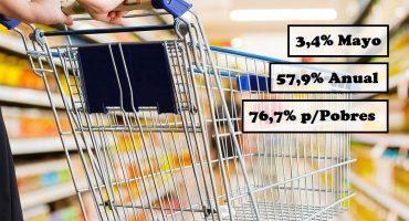 """La inflación no para en la Patagonia: 3,4% en mayo, 57,9% anual y la de los """"pobres"""" 76,7%"""