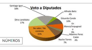 Los num3ros electorales en Chubut